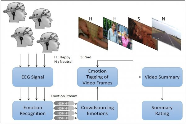 Summarization of videos by analyzing affective state of the user through crowdsource